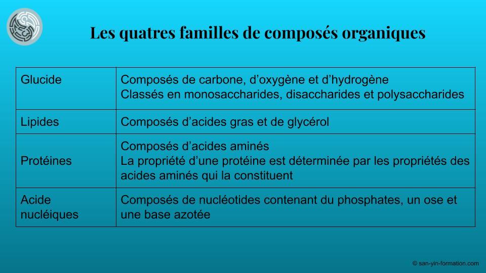 compose org